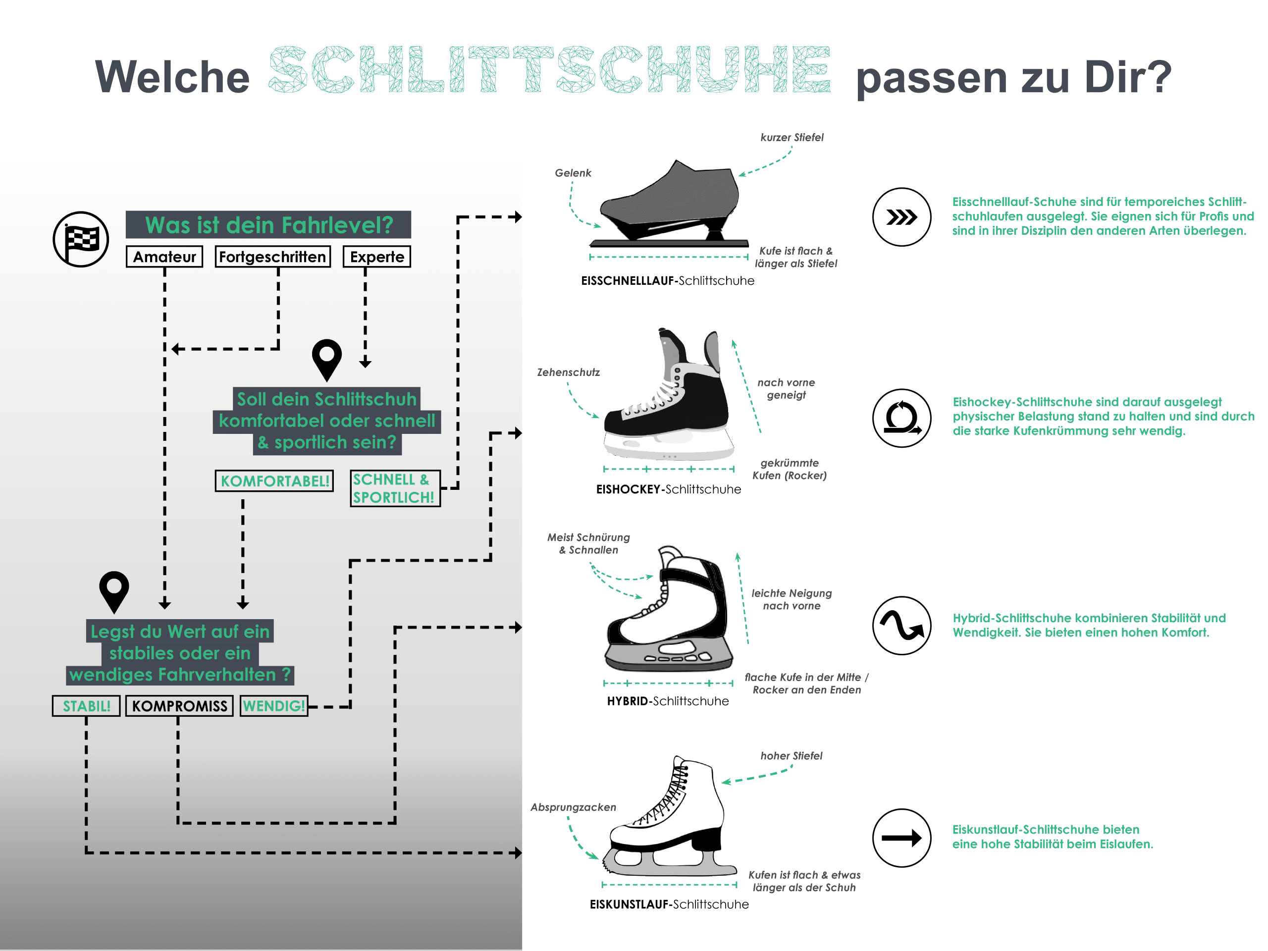 Schlittschuhe Infografik